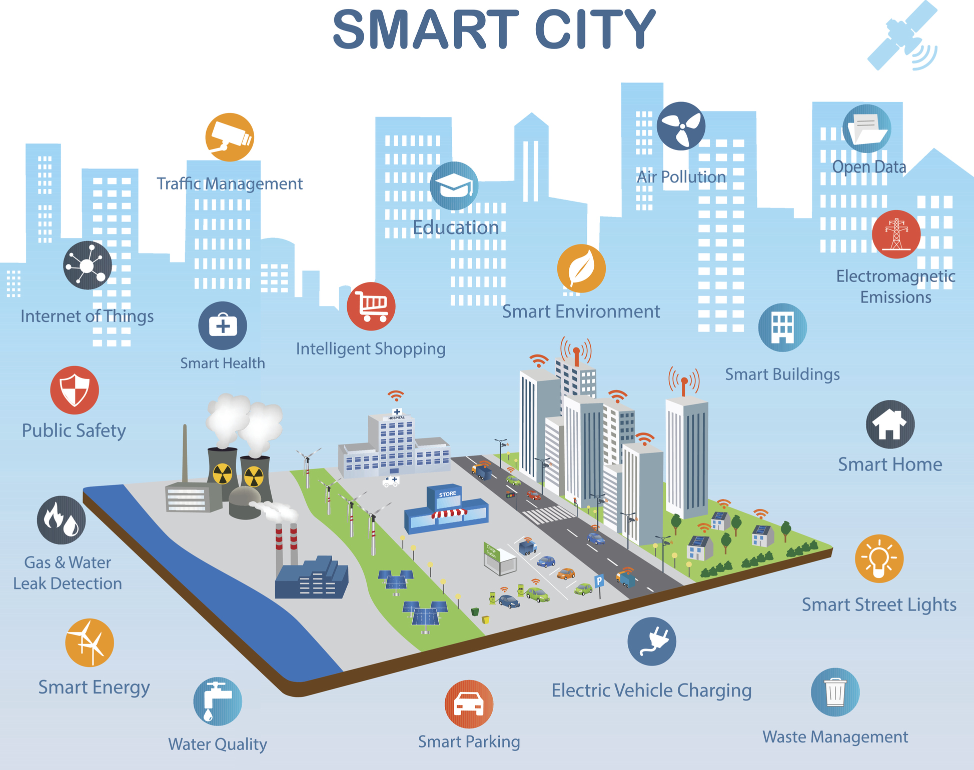 Iot Smart Cities Vtara Energy Group