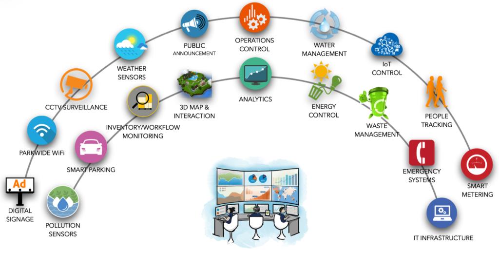 Iot Smart Cities Vtara Energy Group
