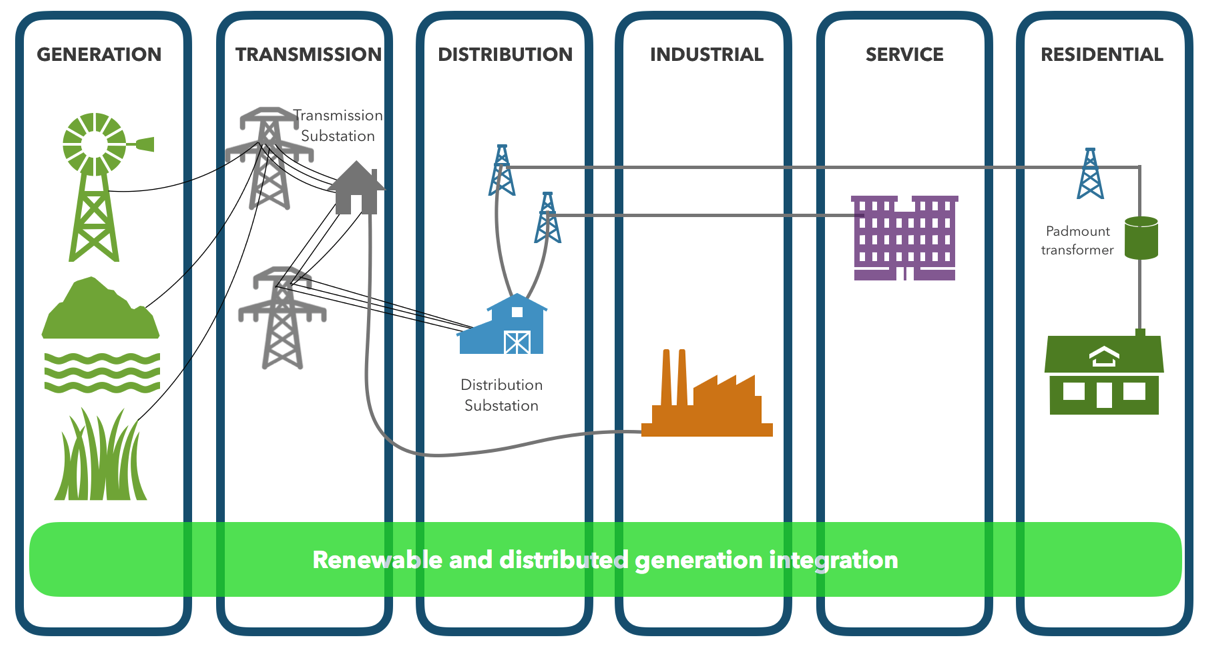 control and optimization meet the smart power grid